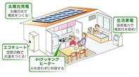 オール電化と組合わせると、更に電気代がお得に!  太陽光発電で生み出した電力を、オール電化住宅で活かす。  つまり、太陽光発電で得た電気を有効に使うことで、家計で大きな割合を占める家庭の光熱費全体を大幅に抑えることができます。  さらに余った電気を電力会社に売ることでより効果的に光熱費を節約することができます。