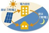 発電した電気を使えて、余った電力は売電もできる!  昼間発電した電気は、ご家庭の電力として使う事が出来るため、その分の電気代はタダとなります! しかも使用しても余った電気は電力会社に売ることが可能。面倒な手続きや作業は一切不要です。 毎月、電力会社より売った分の電気代がお客様の口座に入金されます。 時間帯別電灯契約とは?夜間は発電できないため、電力会社から買電(電気を購入)します。その際、夜間の電気代を安くする時間帯別電灯契約※を利用すれば、さらに効率的に電気代を節約することができます。
