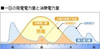 太陽光発電のパネルで、屋根裏温度が快適に  太陽光パネルを設置するとパネルが断熱効果を発揮し、夏は涼しく冬は暖かく過ごすことができます。