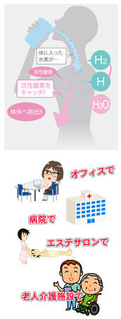 月額3,980円(税別)で水素水が造れます!
