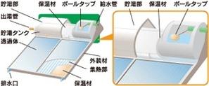 太陽熱温水器(自然循環型)のしくみ