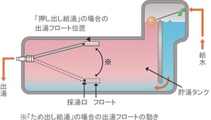 フロート式貯湯タンク