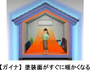 ガイナ塗装で部屋全体がすぐに暖まる